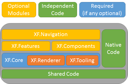 What I hope for the future of Xamarin Forms